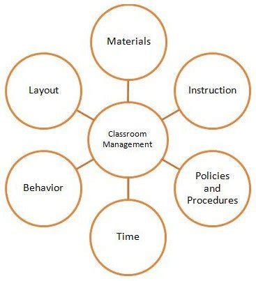Managing Classroom Behavior Essay  English Essays also Do My Homwork  Photosynthesis Essay
